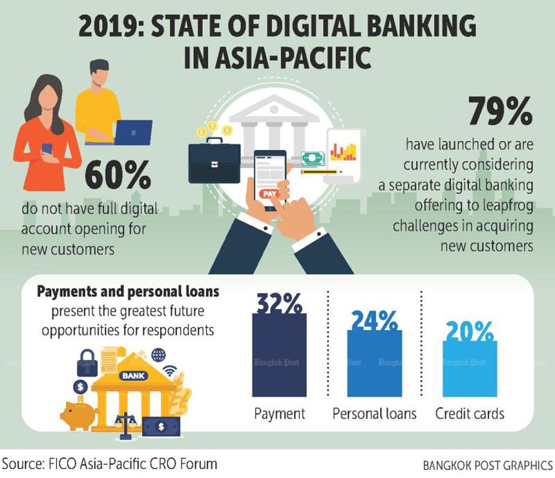 Survey: 60% of regional banks not fully digital