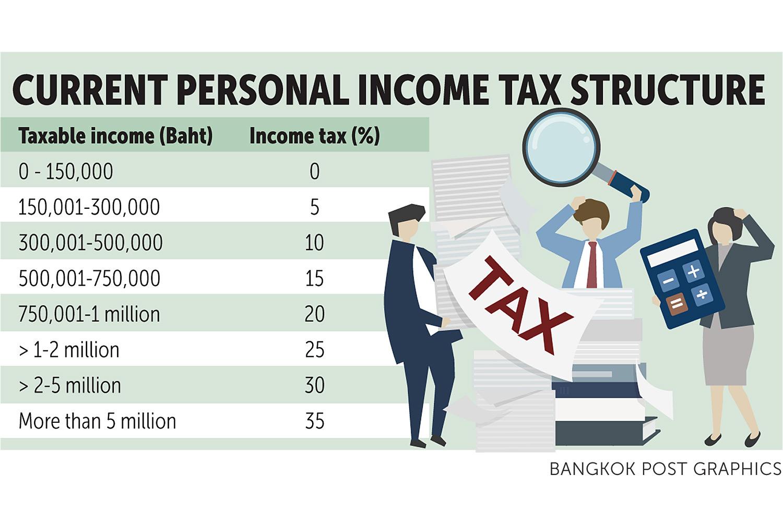 Agency raises tax issue
