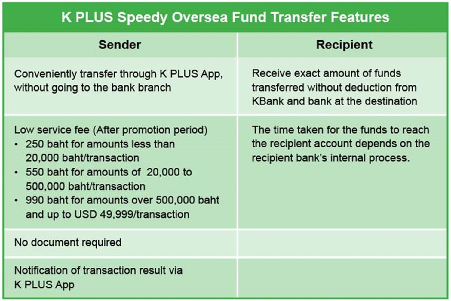 K Plus Enables Expats To Transfer Funds