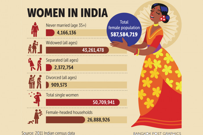 Indian women through the ages