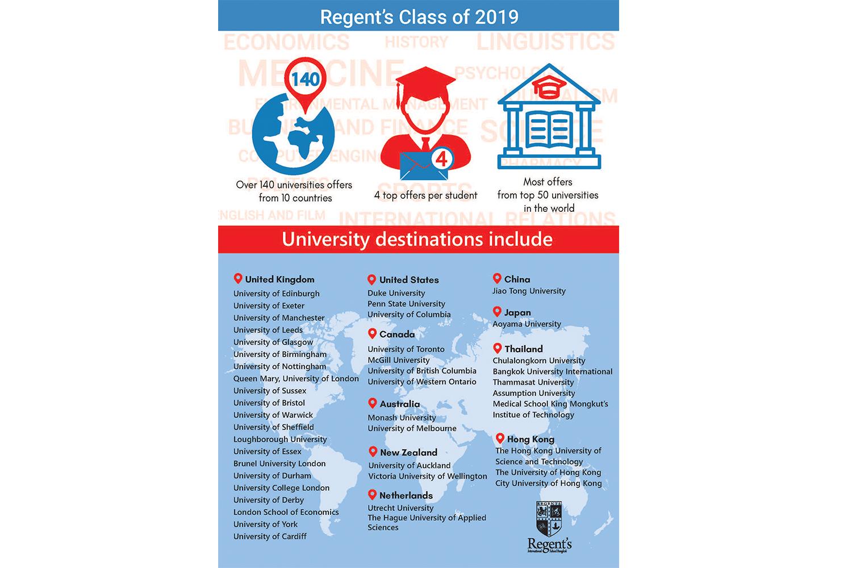 Congratulations to Regent's International School, Bangkok Class of 2019.