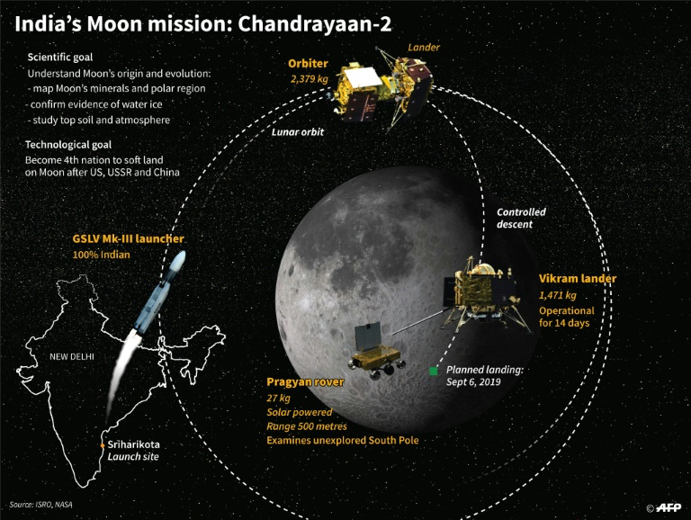 Mission of India Chandrayaan-2 to the Moon