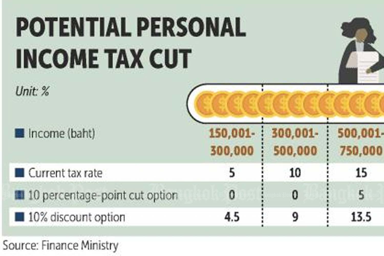 Department studies income tax cut