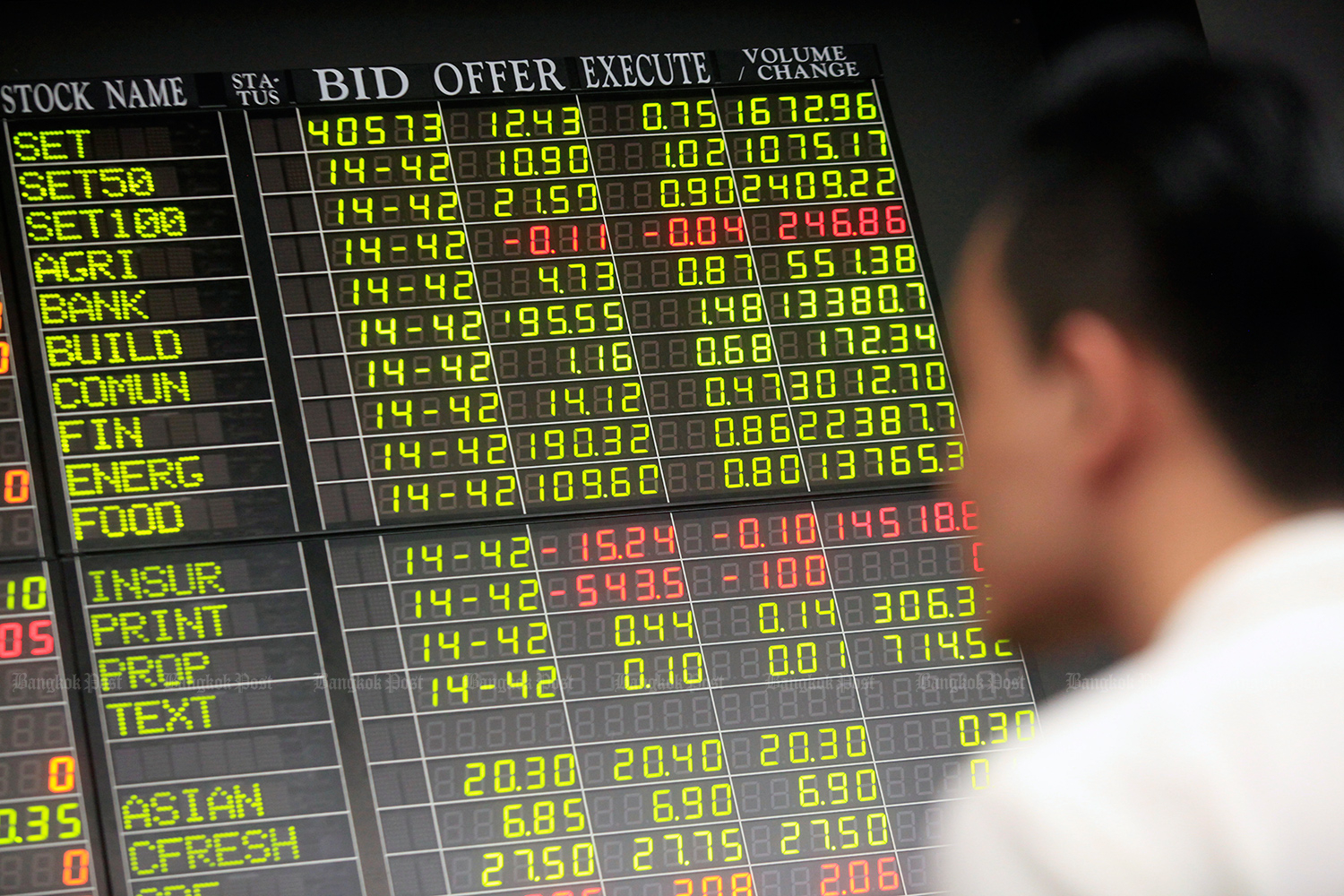 Stock investor confidence for the three months through November dipped into neutral territory from bullish in the previous survey. (Bangkok Post photo)