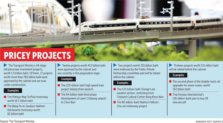 Govt speeding up megaprojects