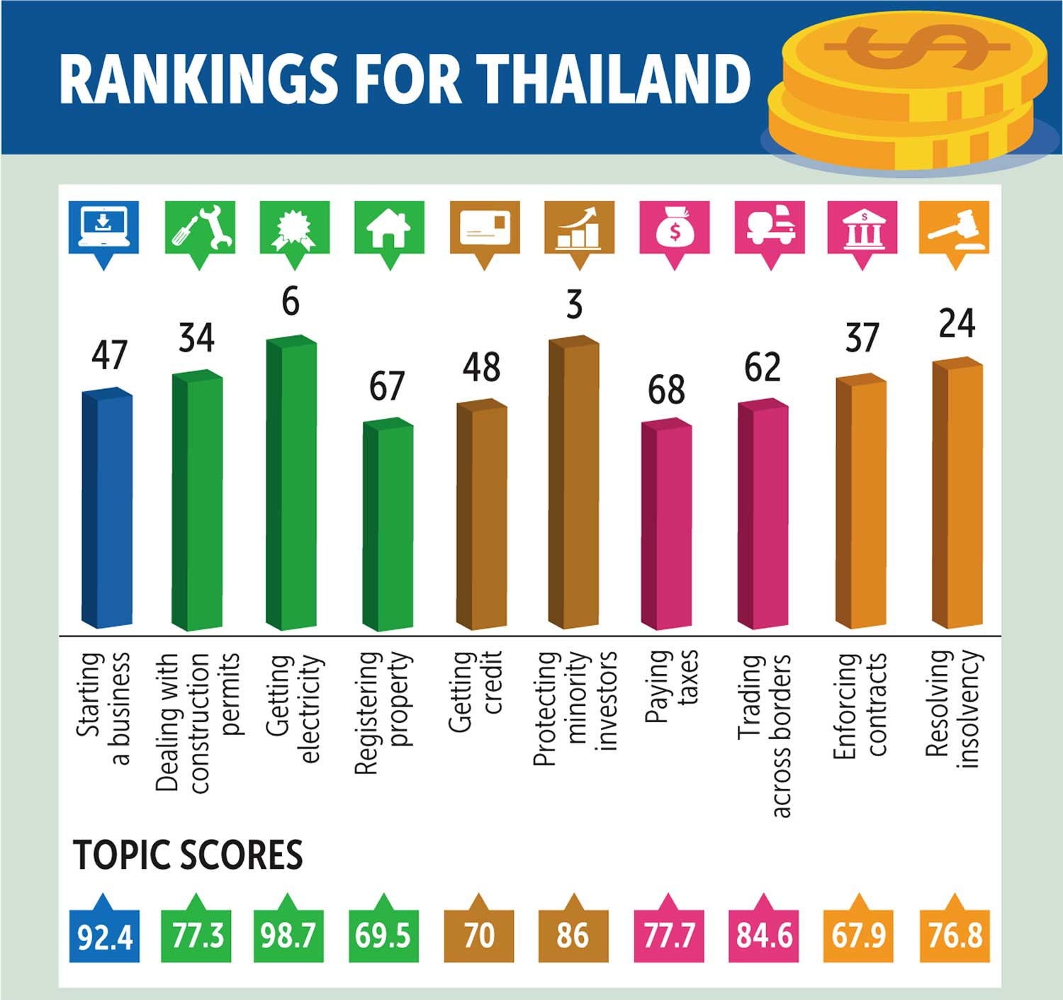 World Bank Ease Of Doing Business 2020.Thailand Leaps 6 Spots In Eodb