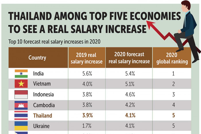 Thailand among best for salary hikes