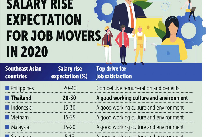Skilled workers pace Thai salary hikes