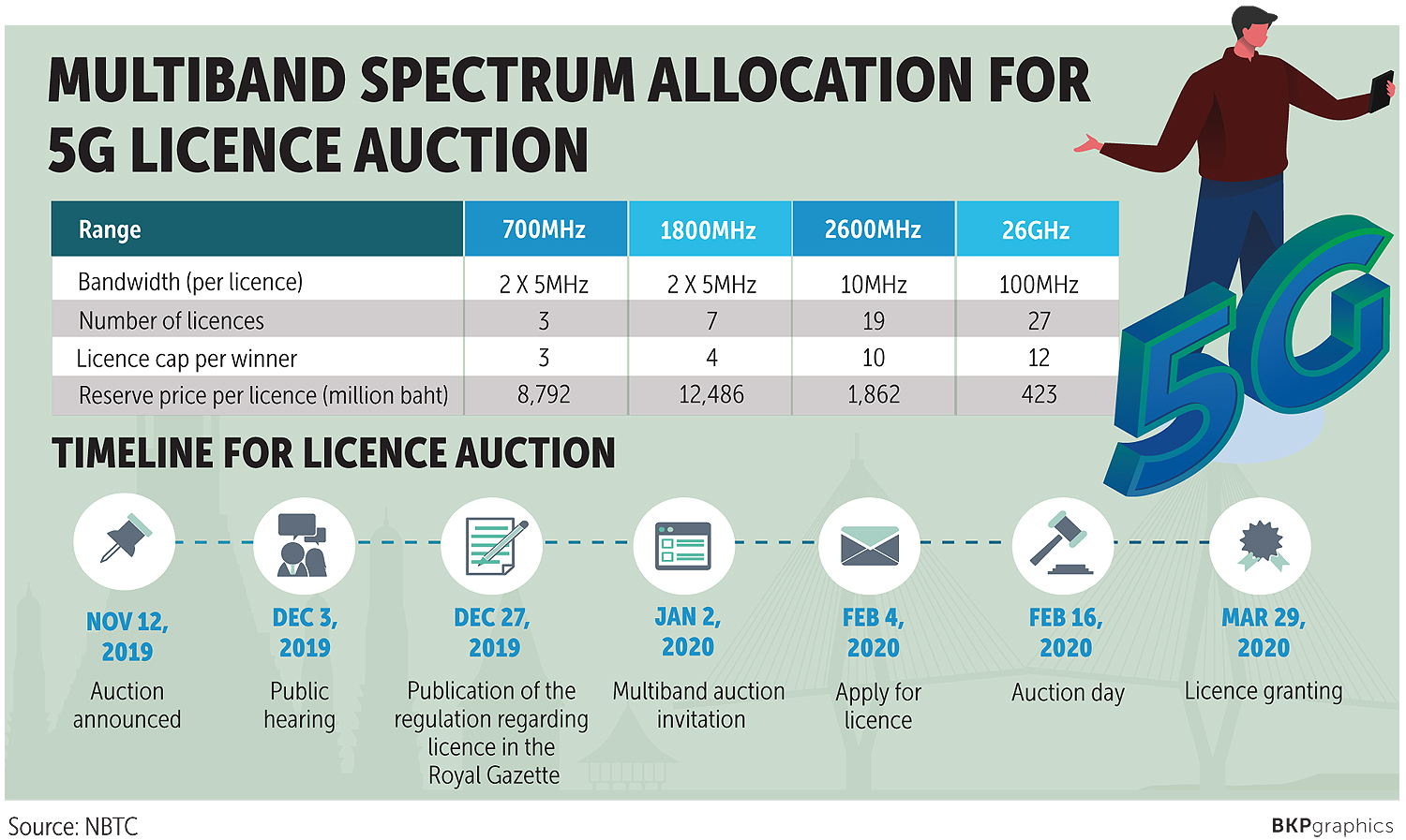 Operators Worried By 5g Auction
