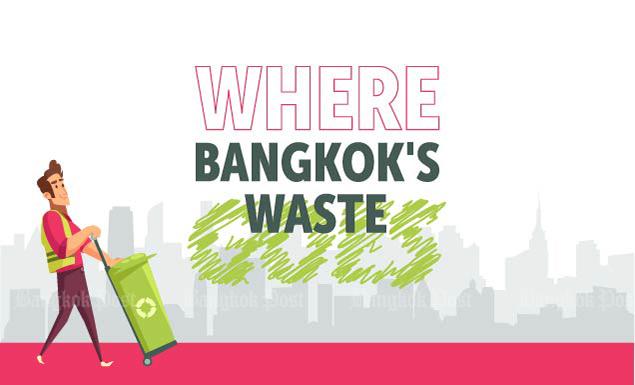 Where Bangkok's waste goes