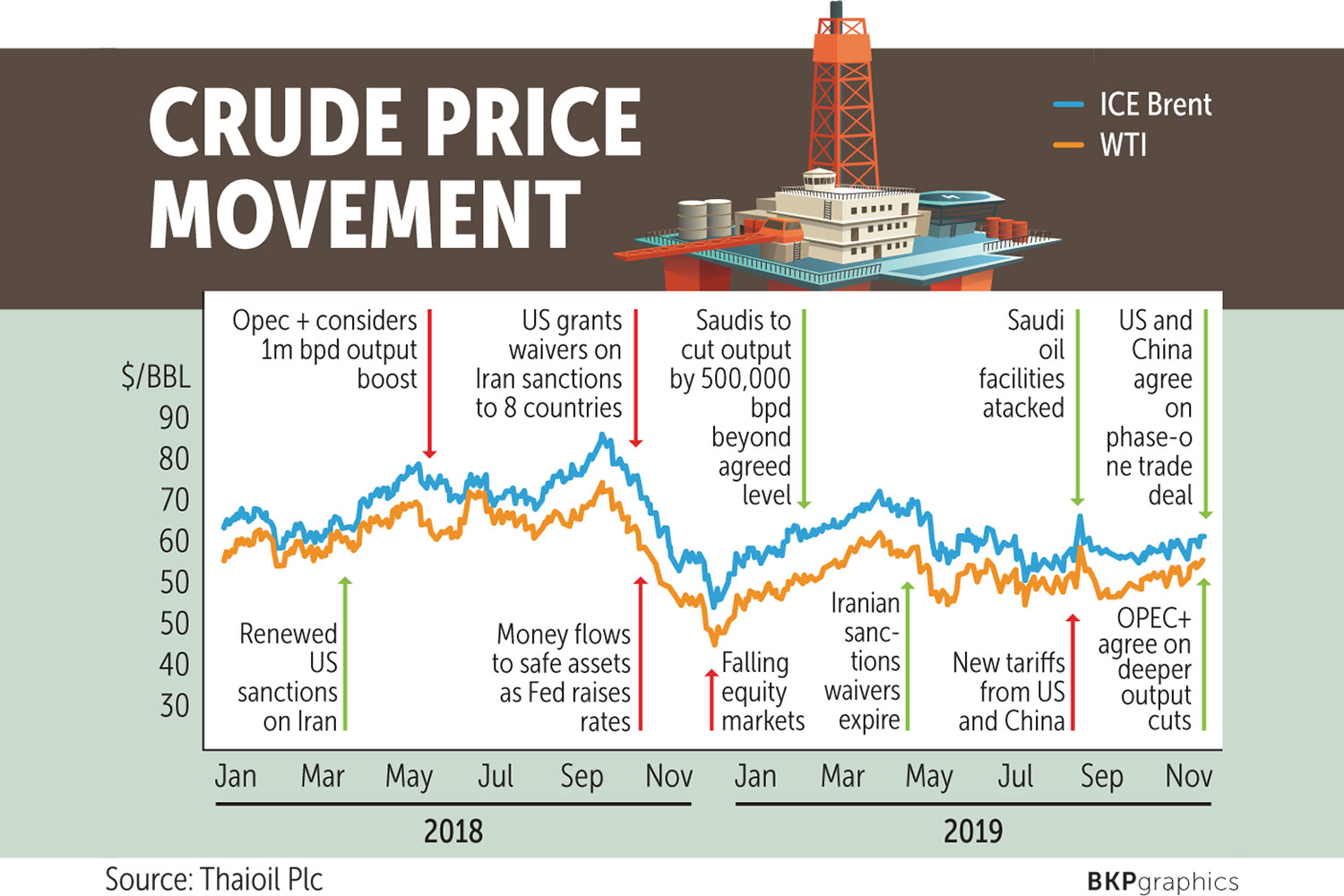 Oil Price Stability Foreseen