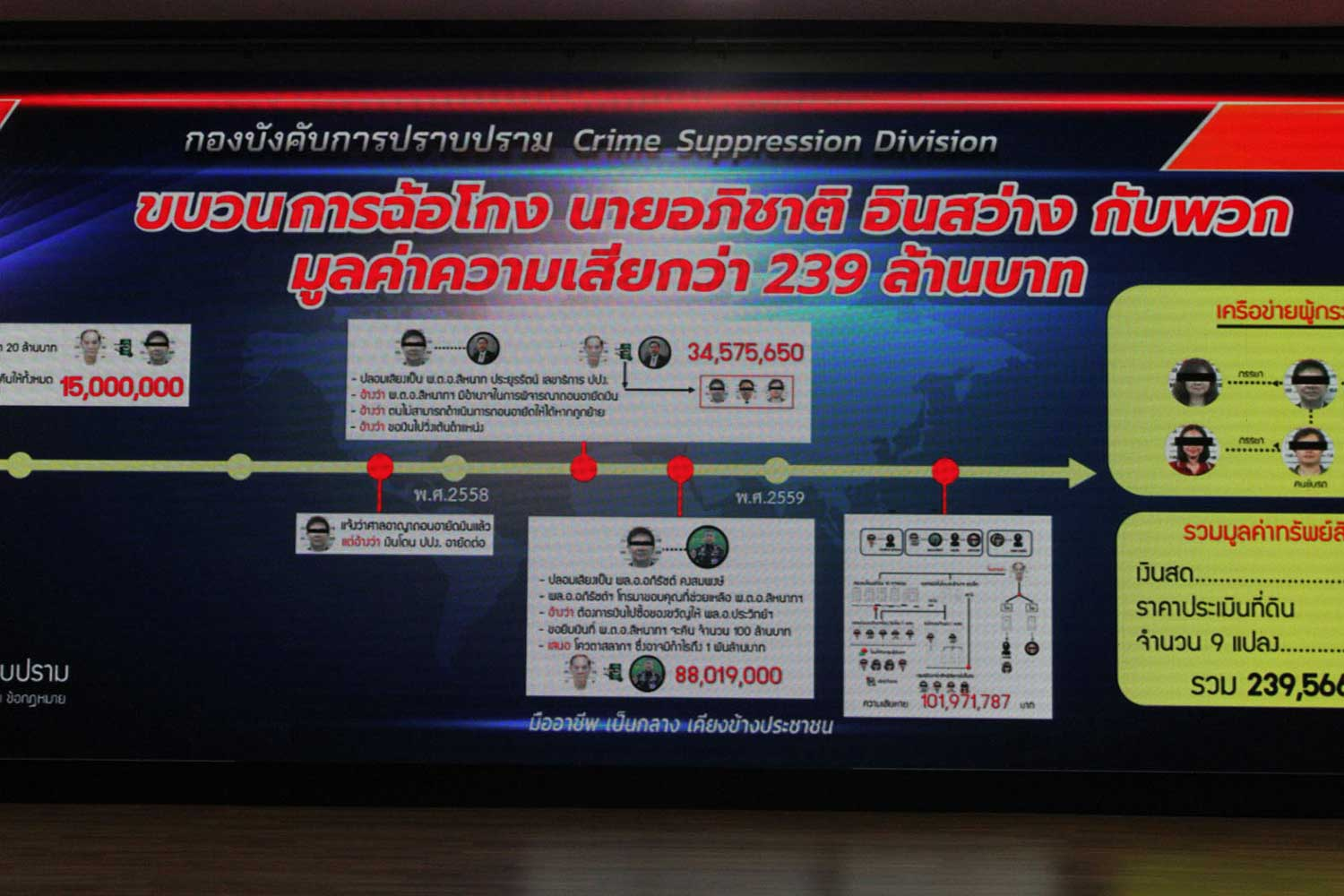 A chart prepared by the Crime Suppression Division details the activities of the gang accused of swindling a 79-year-old man out of 239 million baht. (Supplied photo)