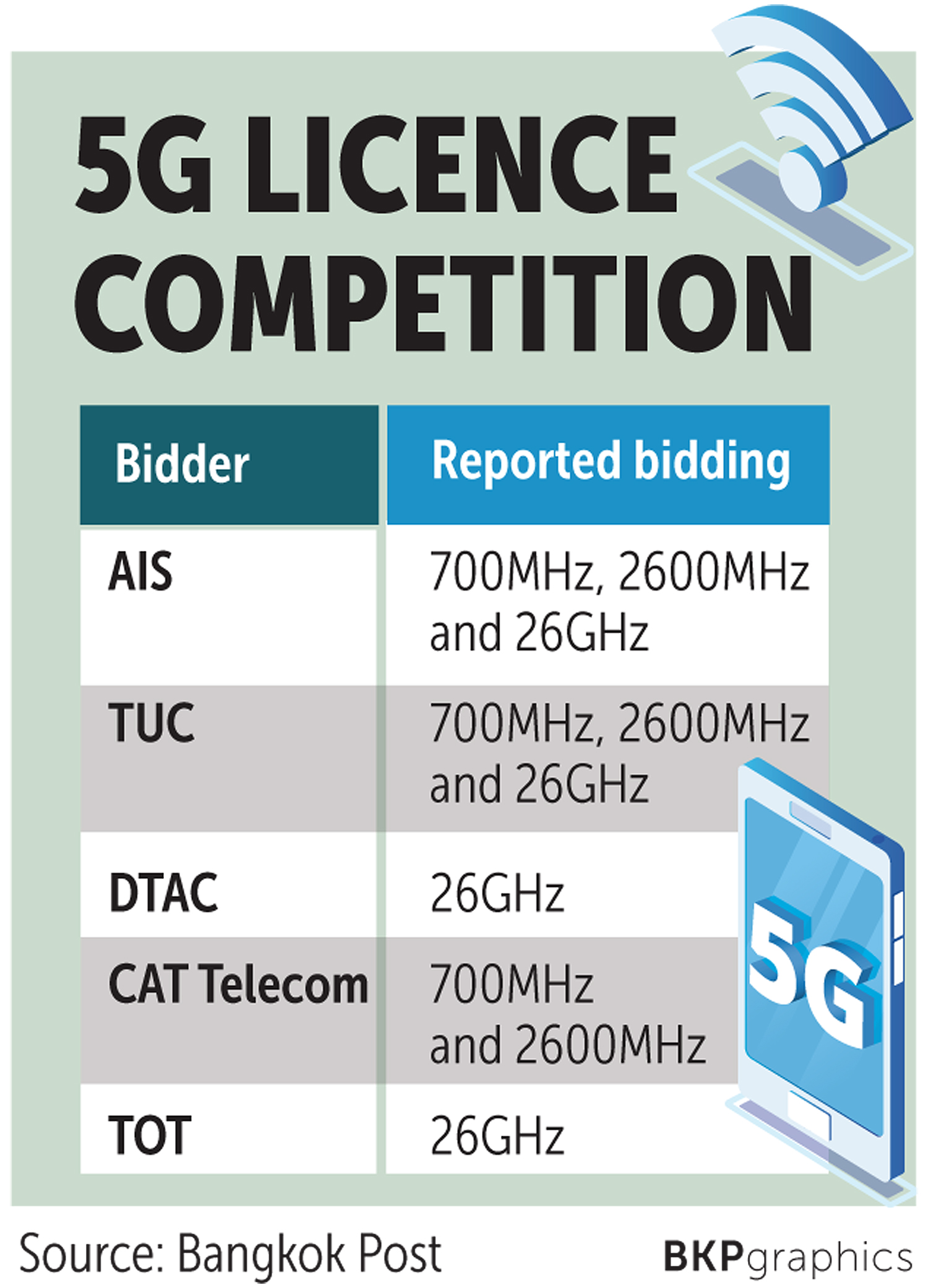 Contention For 5g Spectra Kicks Off