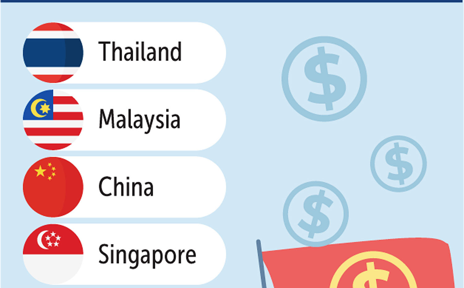 Thailand named best for business