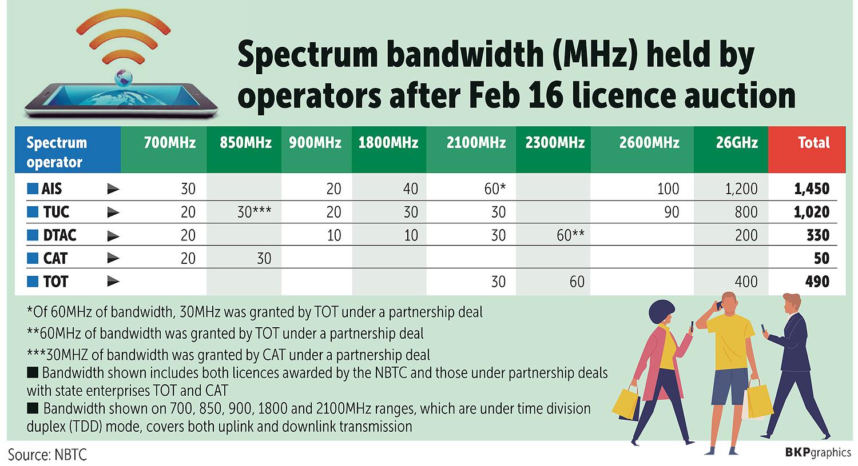 Dtac Teases Plan For 26ghz 5g Licences