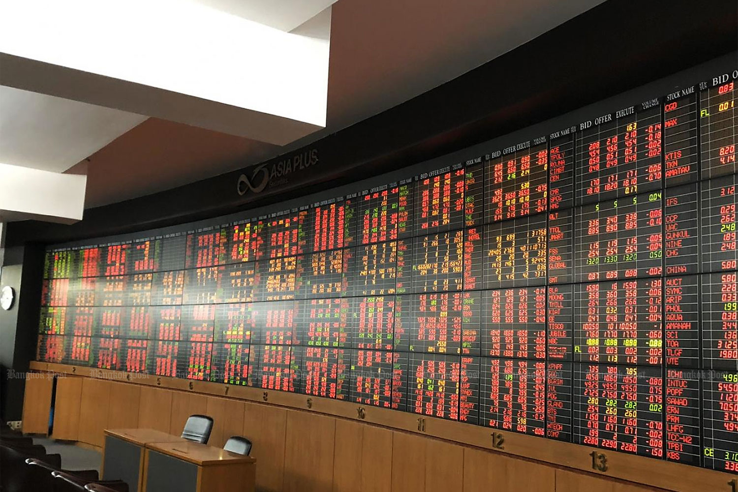 Live share prices on display at a securities firm. The SET continued to be Asia's worst-hit index, down 72.69 points on Wednesday.
