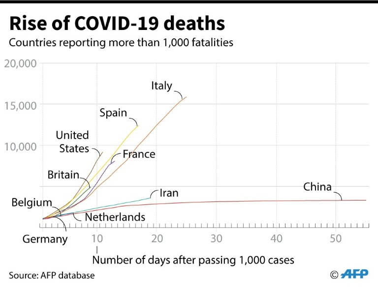 Chart showing how deaths in different countries have risen after passing 1,000 fatalities.