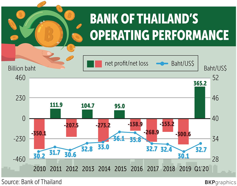 Bot Records Net Profit On Baht Retreat