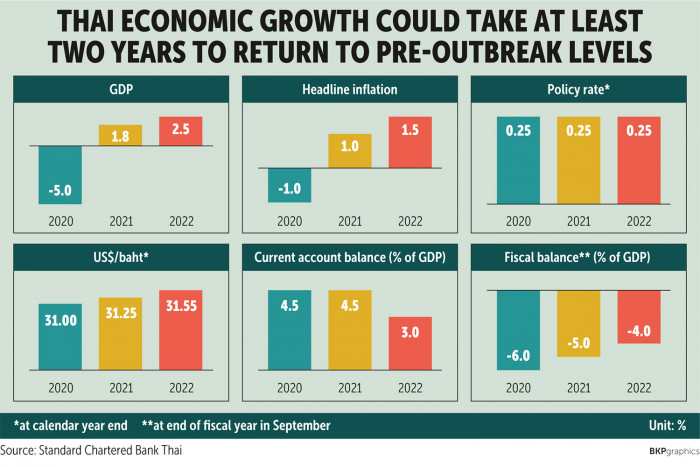 Two-year path to prior growth seen