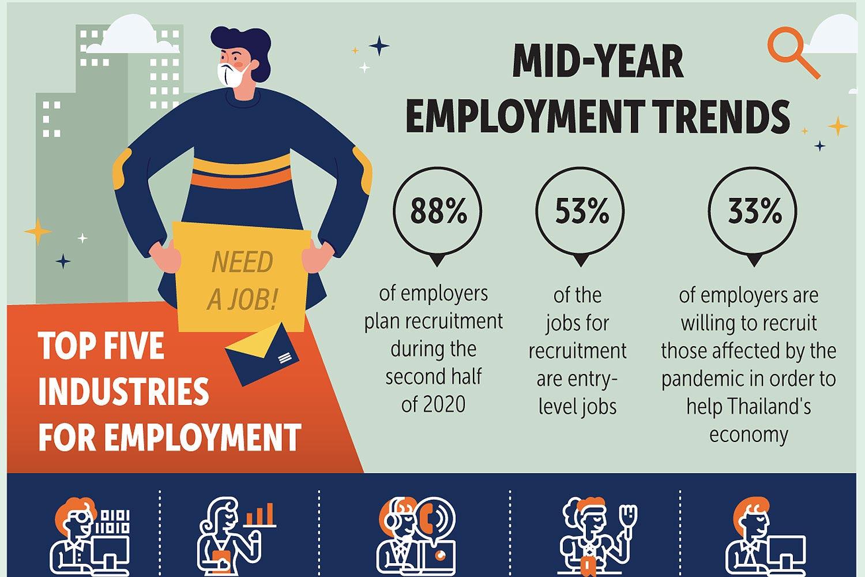 Demand for IT jobs soars amid crisis
