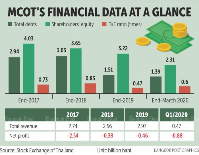 MCOT 'not insolvent' as cash shrinks