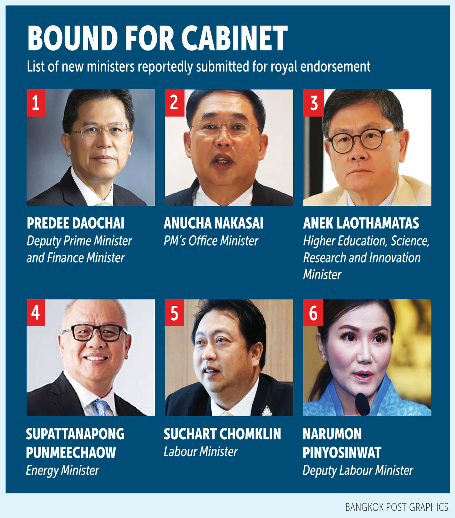 Pm Submits Cabinet List