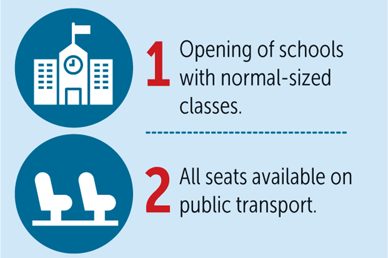 Schools, stadiums to open next