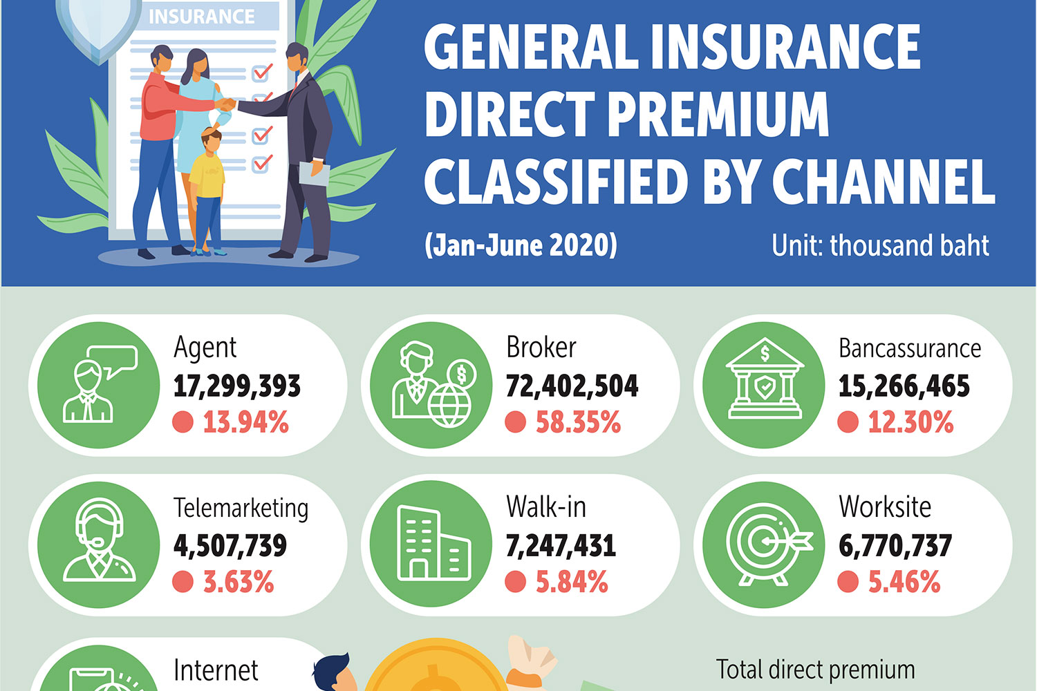 Sansiri makes foray into insurance with Hugs brokerage