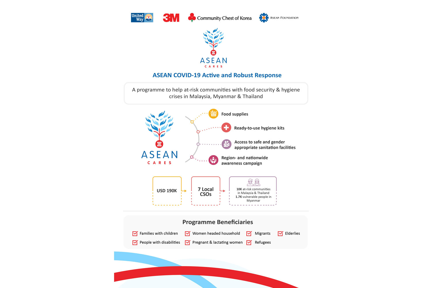 3M Thailand joins ASEAN CARES: COVID-19 Relief Programme for the Most Vulnerable