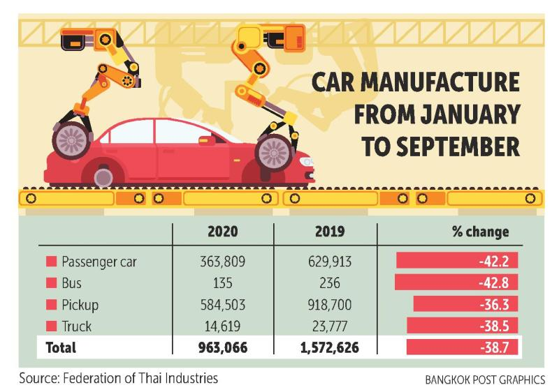 FTI frets about poor car output and second wave