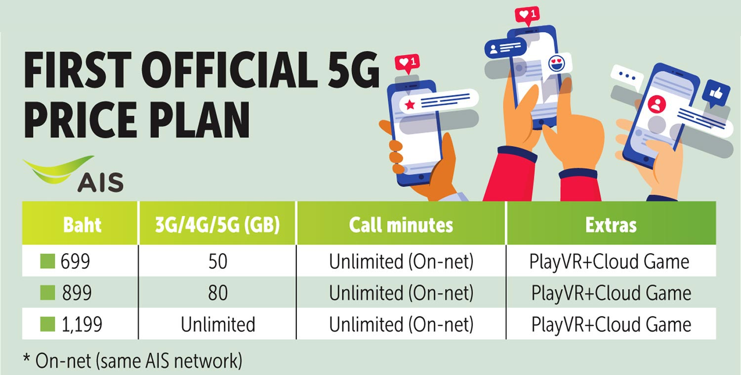 Revenue likely to rise with 20G packages