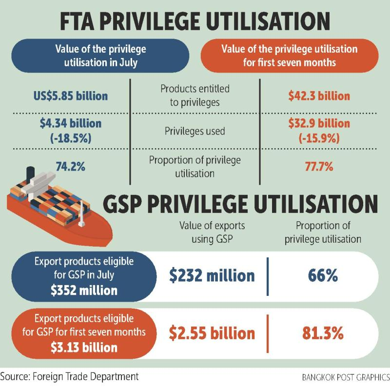Use of FTA perks, GSP declines in first 7 months