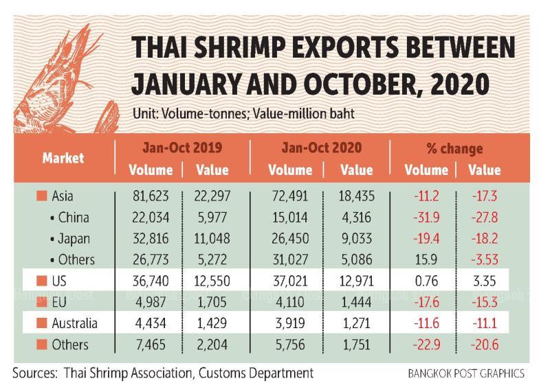 Thailand-shrimp-exports