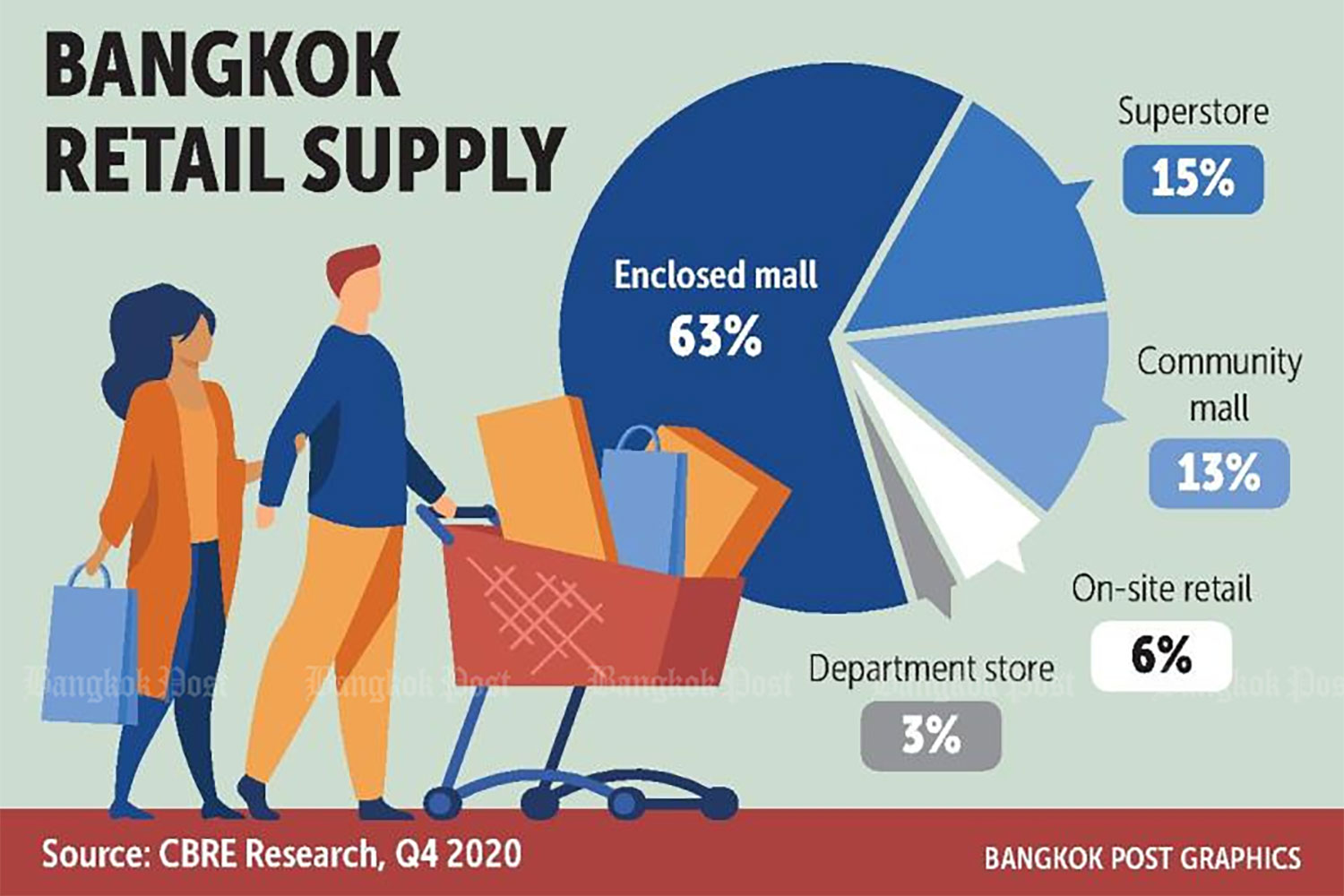 Future of department stores redefined