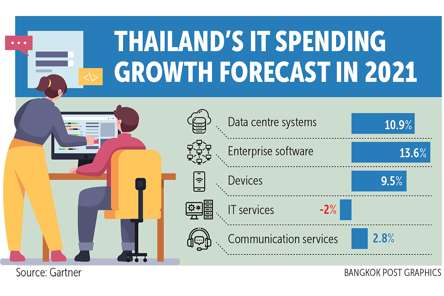 Gartner predicts 5% IT spending growth in Thailand