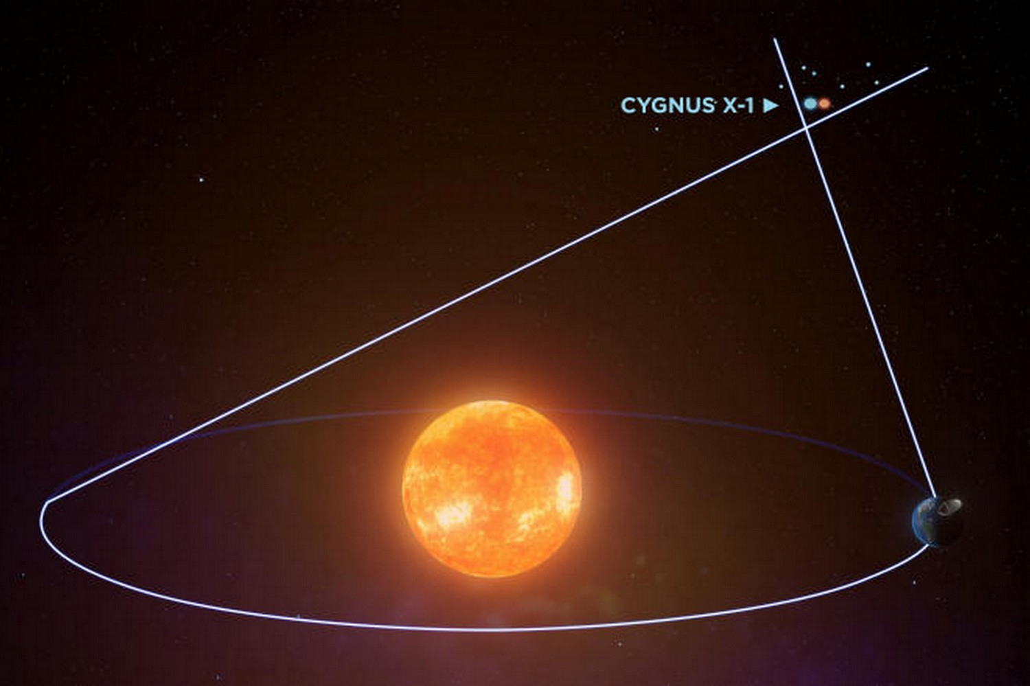 An illustration of how astronomers observed the Cygnus X-1 system from different angles, using the EarthÕs orbit around the sun to measure the perceived movement of the system against the background stars. (International Centre for Radio Astronomy Research via The New York Times)