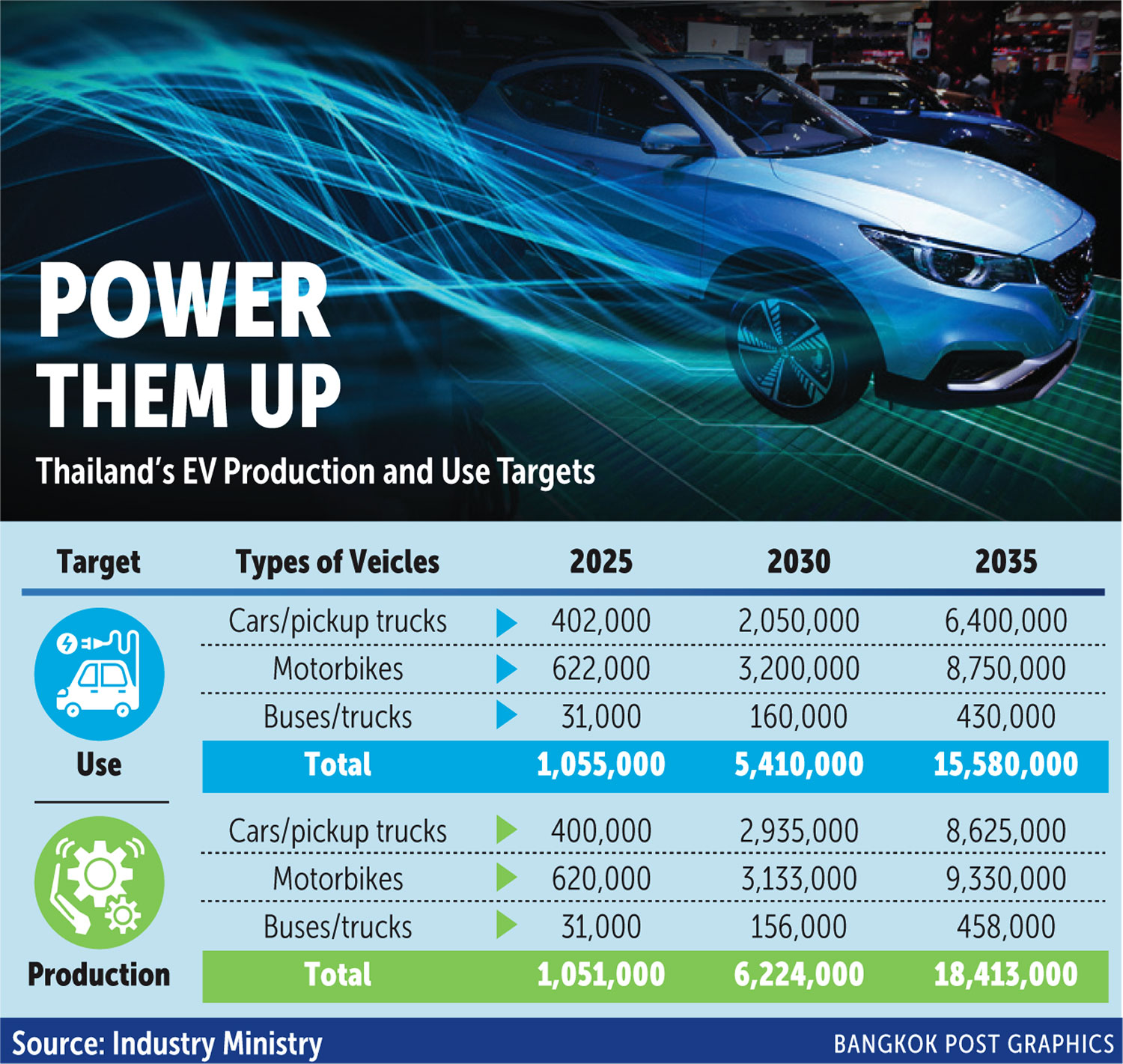 POWERING UP THAILAND'S ELECTRIC VEHICLES