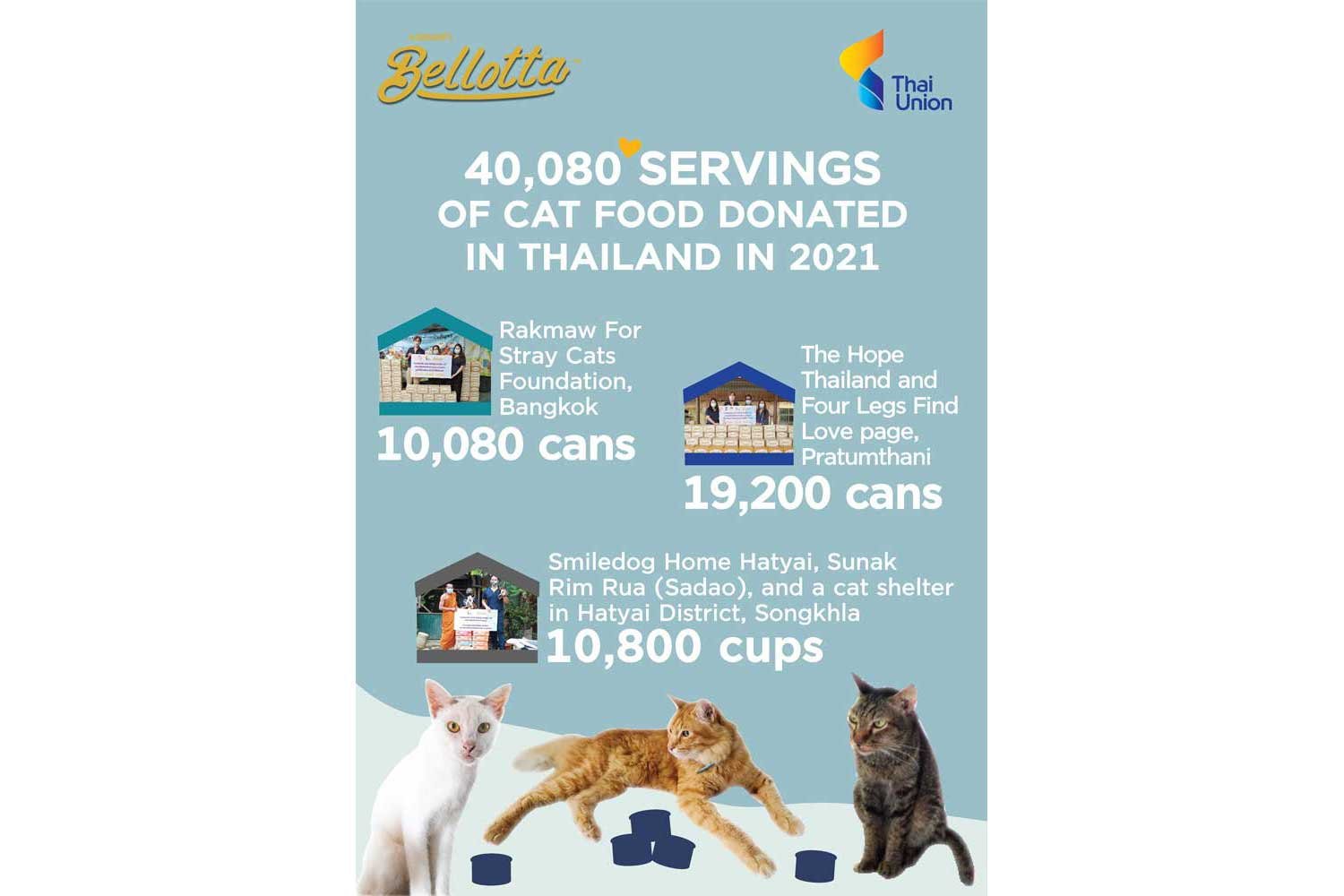 Thai Union donates 30,000 cans of Bellotta cat food to pet shelters and volunteers across Thailand