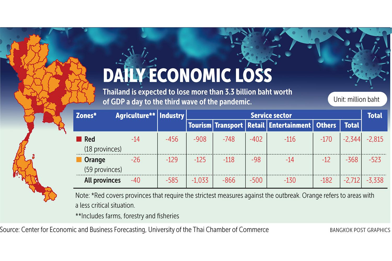 UTCC sees growth dip to 1.6%