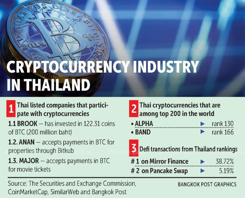 bitcoin exchange tailandas cara trading bitcoin bittrex