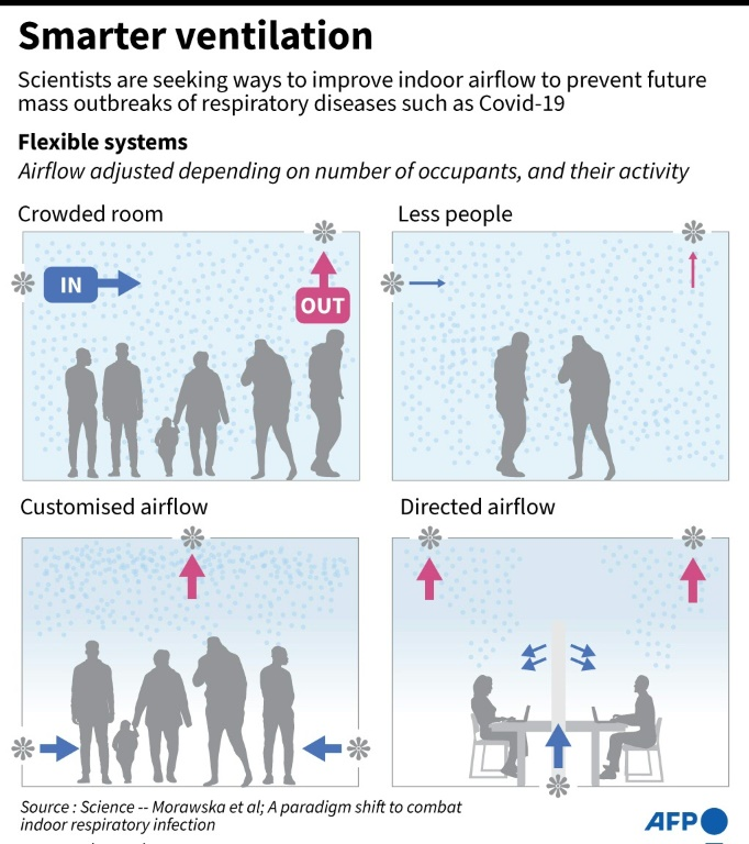 Experts call for new standards to combat airborne disease