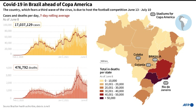 The Covid-19 pandemic in Brazil ahead of Copa America football tournament.