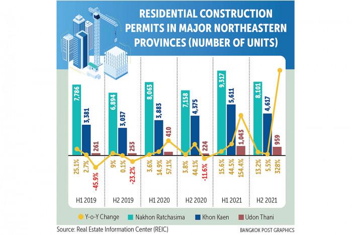 Housing gets lift in Northeast