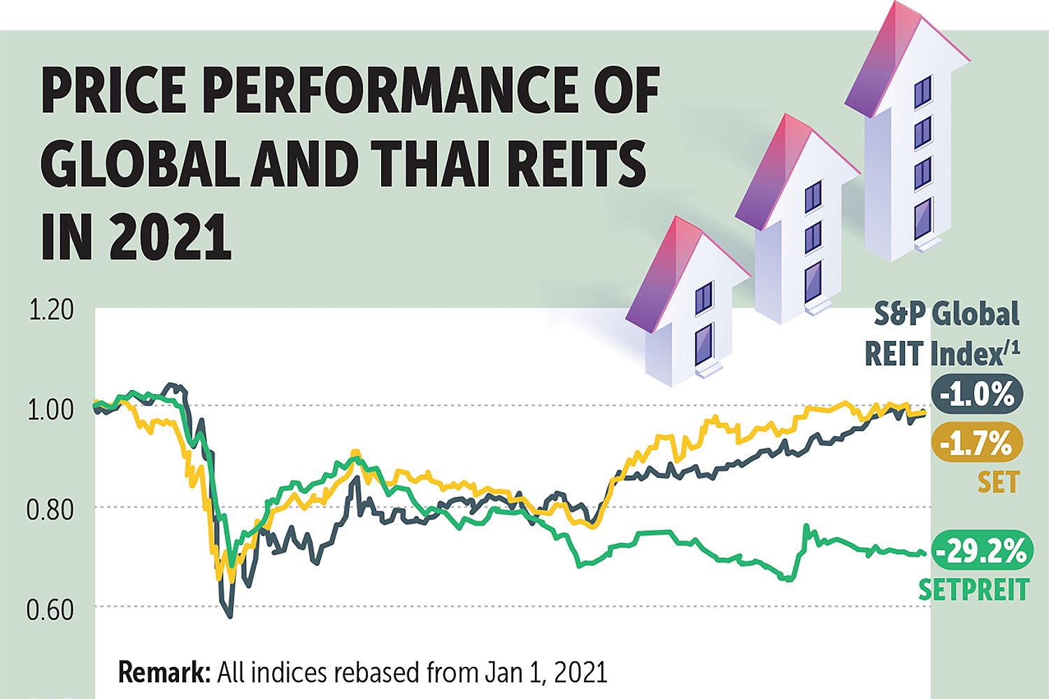 REIT prices edging near pre-Covid levels