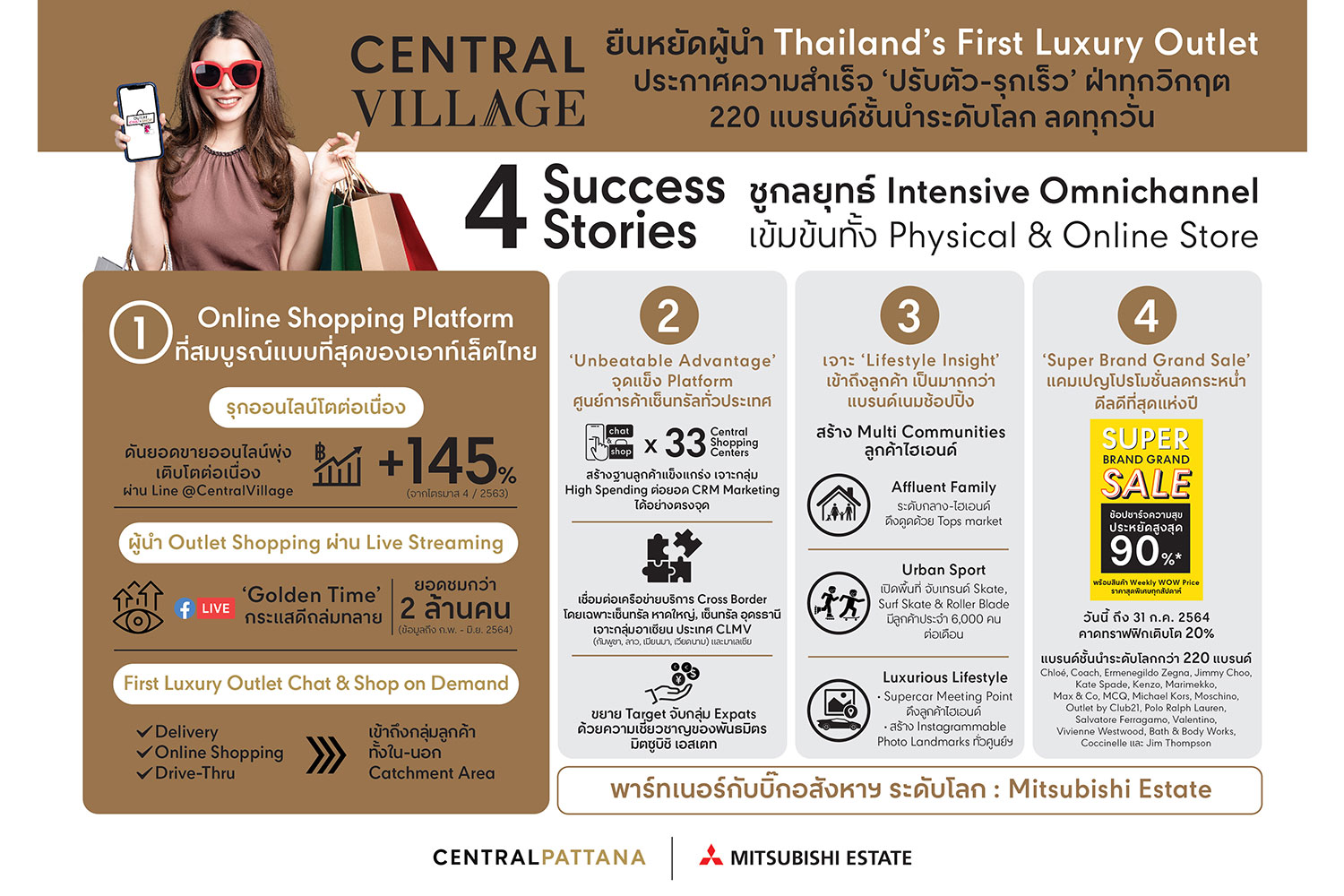 Thailand's first luxury outlet 'Central Village' sees success from quick and proactive moves to fight the pandemic