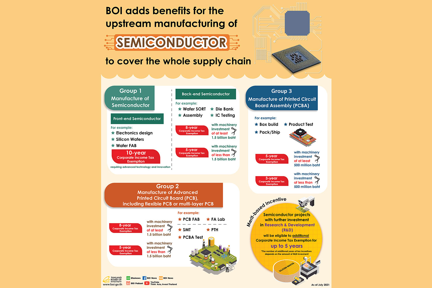 BOI adds benefits for upstream SEMICONDUCTOR manufacturing