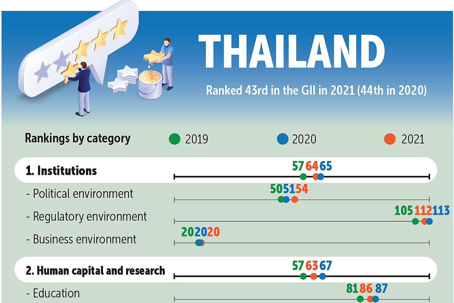Thailand seeks top 30 place in GII by 2030