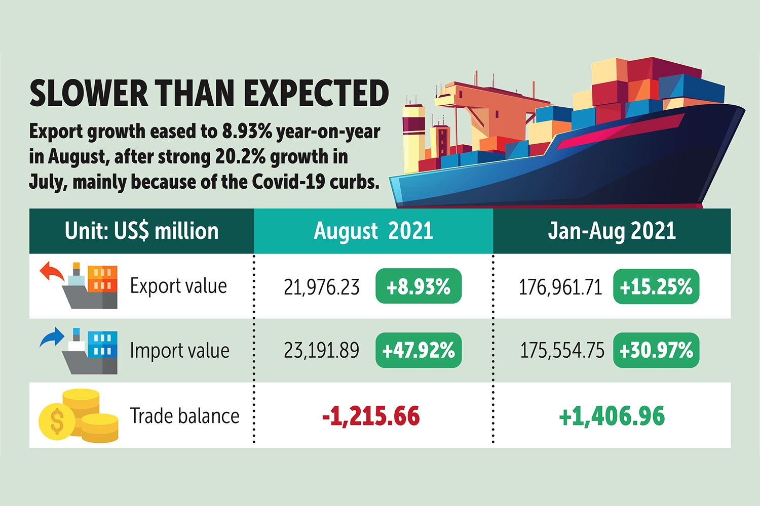 Exports continue growth in August, but slacken pace