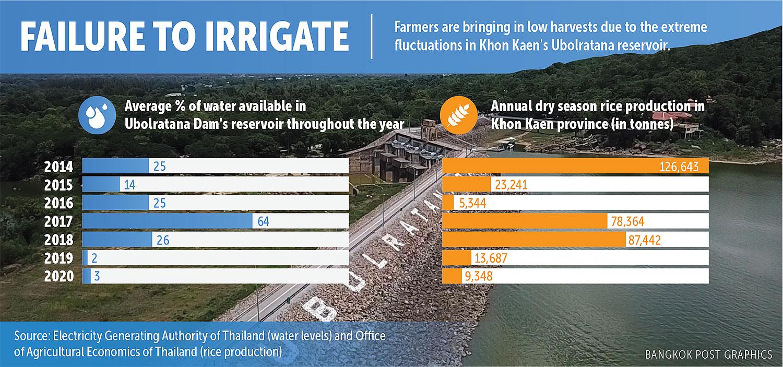 Dams fail but still vital