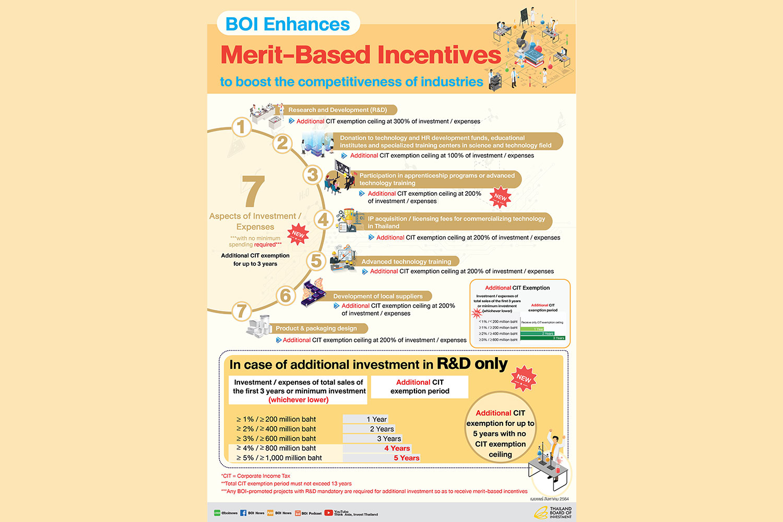 BOI enhances merit-based incentives